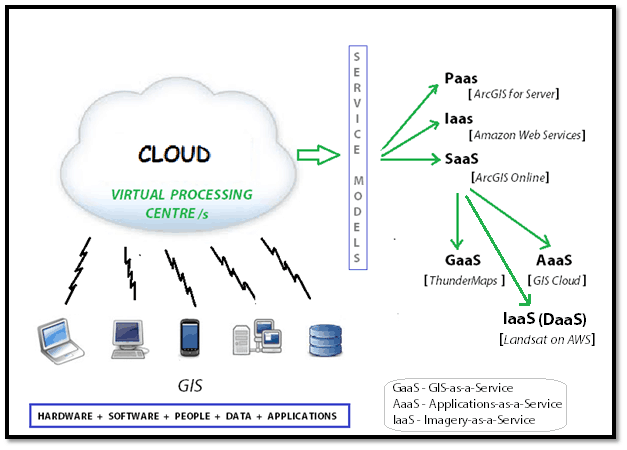 Cloud GIS Service Models