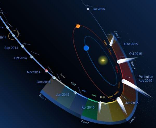 NASA Statement on Successful Rosetta Comet Landing ...