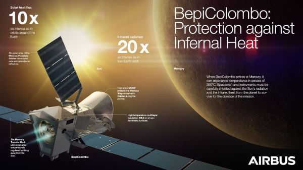 BepiColombo - the four-in-one satellite to uncover Mercury ...