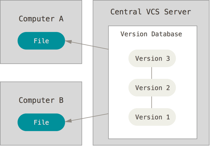 Centralized version control diagram