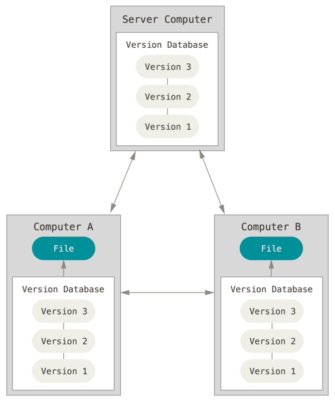 Distributed version control diagram