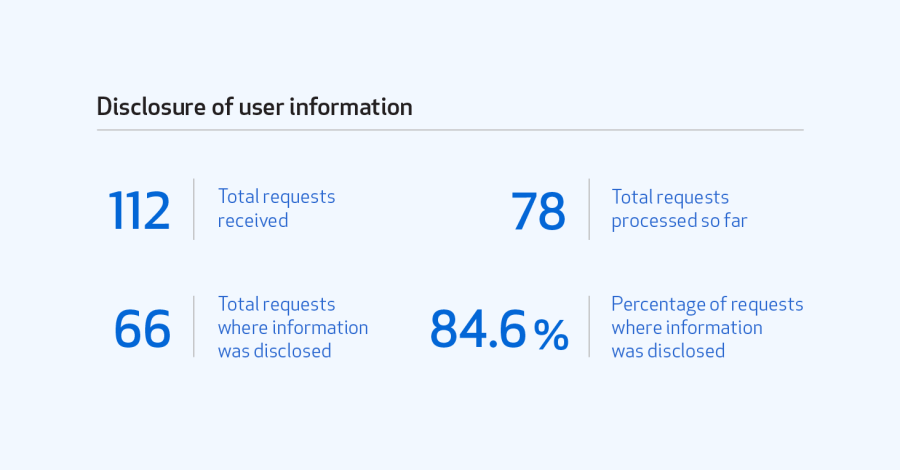 Table showing the number of total requests for disclosure of user information (112), total requests processed so far (78), total requests where information was disclosed (66), and percentage of requests for information was disclosed (84.6 percent).