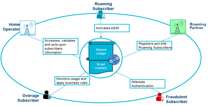 Bussines Network