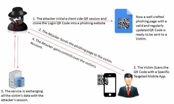 كيفية إستخدام هجوم QRLJacking