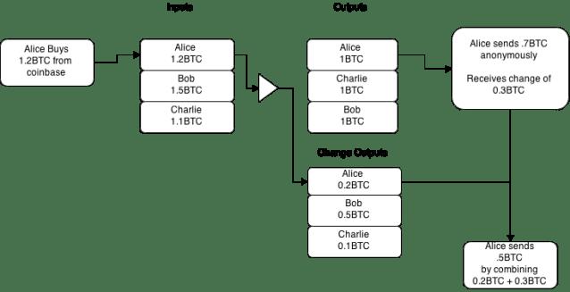Figure 4: Through Change Linking