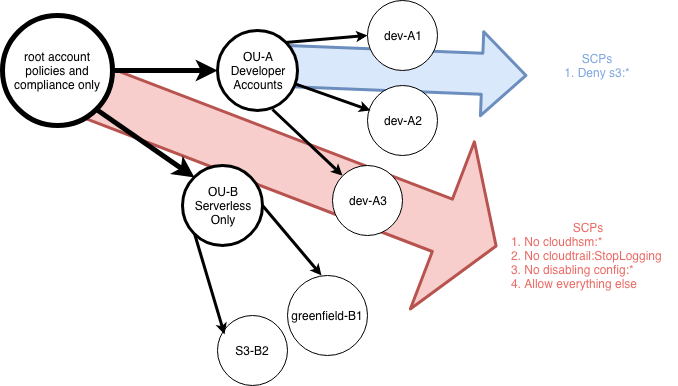 a directed graph of the organization layout with SCPs