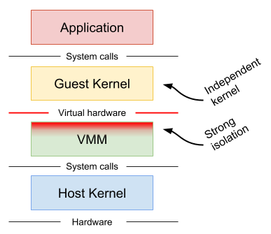 Machine Virtualization