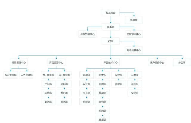 company_architecture