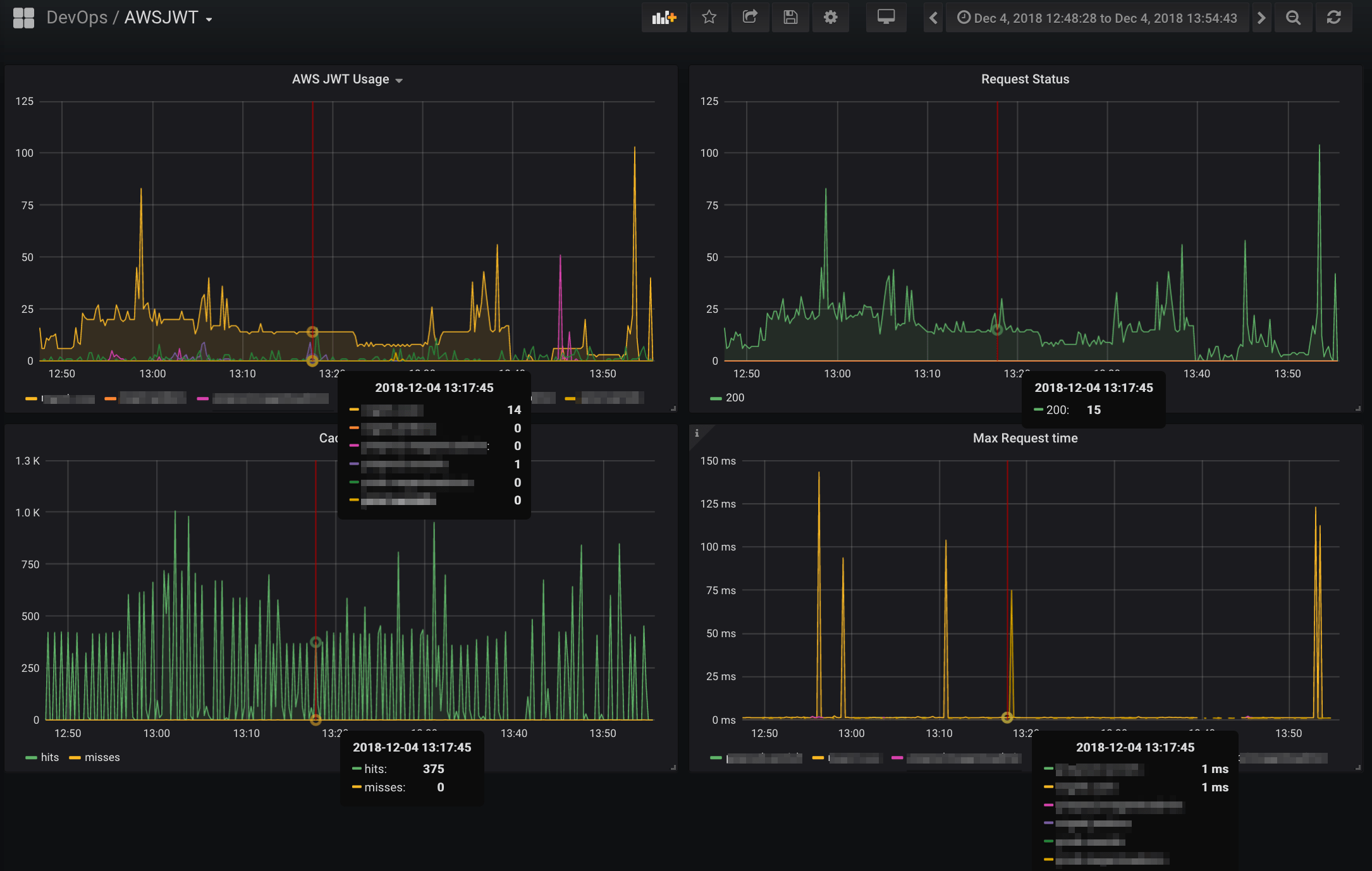Example Grafana Dashboard