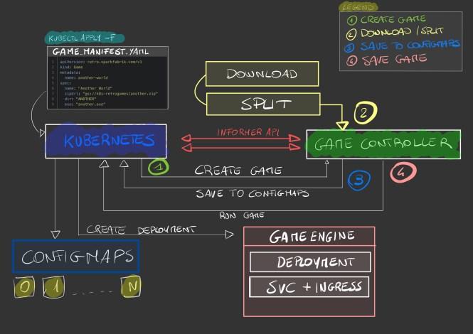 AdditronK8S Scheme