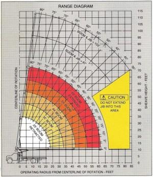 Simon RO TC2863 Load Chart