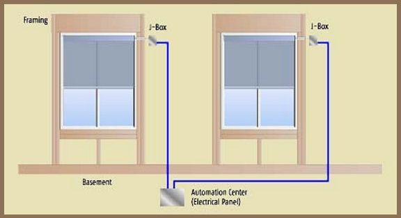 Planning And Wiring For Motorized Window Treatments, Somfy