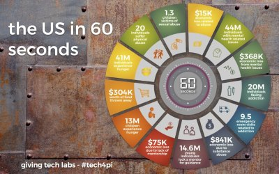 the US in 60 seconds – rediscovering fire with tech for public interest