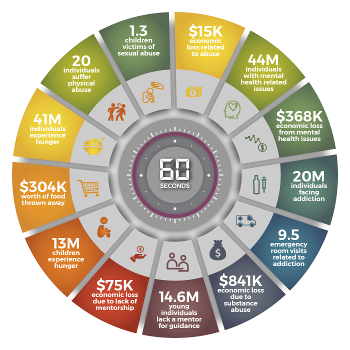The Social Minute in the US - Giving Tech Labs - X4i - 2019