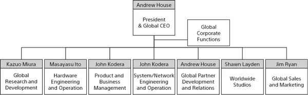 Organizzazione di Sony Interactive Entertainment