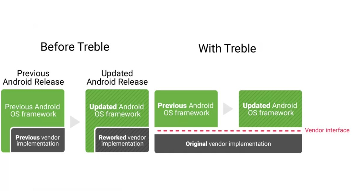 project treble google android o