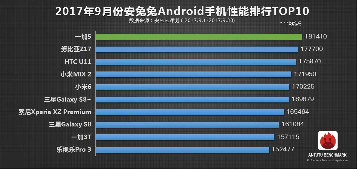 top 10 antutu android settembre 2017