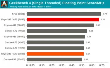 Screenshot-2018-2-12-Snapdragon-845-benchmarks-show-an-incredible-GPU-faster-CPU1-683x420