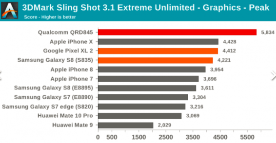 Screenshot-2018-2-12-Snapdragon-845-benchmarks-show-an-incredible-GPU-faster-CPU4-808x420
