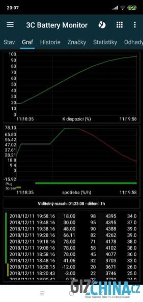 Průběh nabíjení Quickcharge nabíječkou