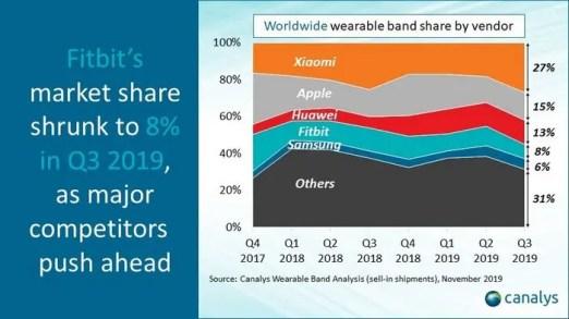 wearables-charts-pr-q3-2019-slide-1-v2