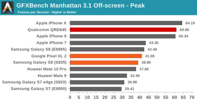 GFXBench Snapdragon 845-1