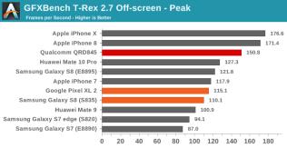 GFXBench Snapdragon 845