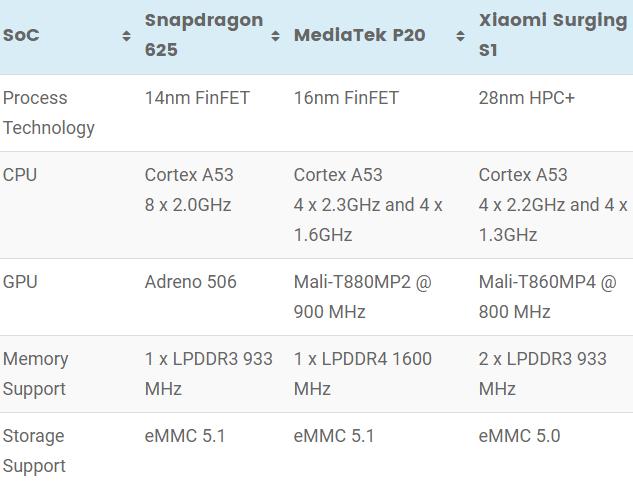 snapdragon 625 surge s1 mediatek helio p20