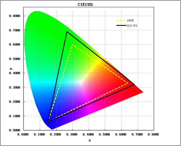OnePlus 5 spazio colore DCI-P3