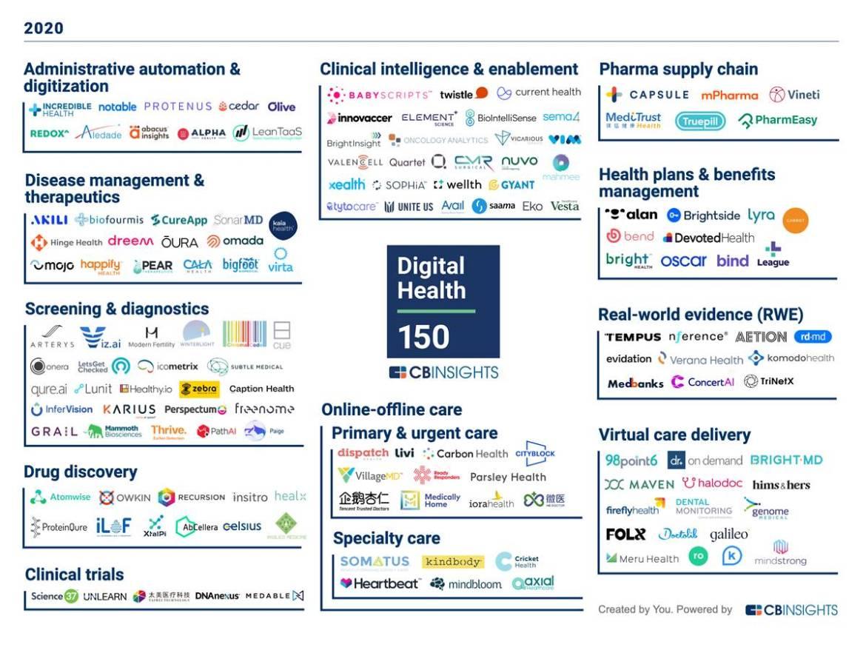 CB Insights Digital Health 150 2020