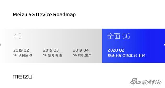 Meizu 5G Device Roadmap