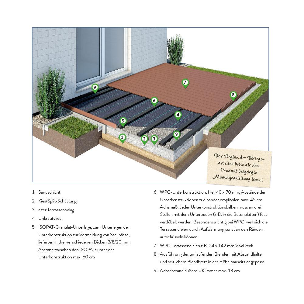 Bevorzugt WPC Unterkonstruktion - für alle gängigen Terrassensysteme NB97