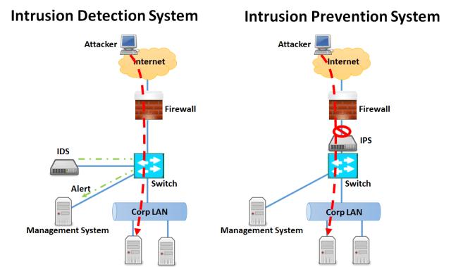 IPS/IDS =Defenced