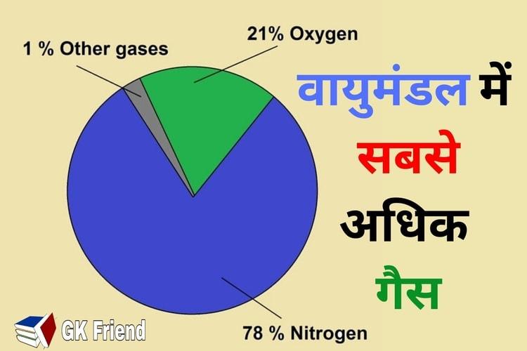 वायुमंडल में सबसे अधिक गैस कौन सी पाई जाती है - Vayu mandal me sabse adhik gas kon si hai