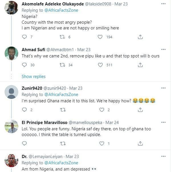 Suffering And Smilling – Reactions Rake In As Nigeria Is Listed Second Happiest Country In Africa 5