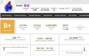 You Won't Believe How Much Davido Makes From YouTube 1