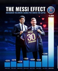 PSG Gains Over 5 Million Instagram Followers After Signing Messi 2