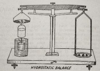 Verification of Archimedes Principle - Buoyancy And Archimedes Principle