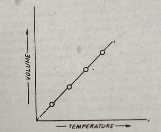 charles law pressure volume curve 1 - Charles Law (Volume-Temperature Relationship for a Gas)