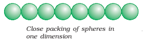 close packing of sphere in one dimension - Close Packing in Two and Three Dimensions
