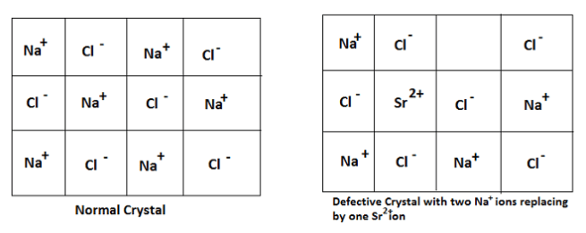 impurity defect - Imperfections or Defects in Solids
