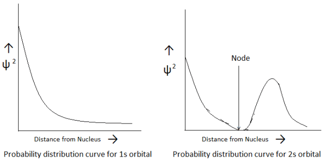 probability distribution curve for orbital - Shapes of Atomic Orbitals