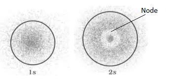 s orbital - Shapes of Atomic Orbitals