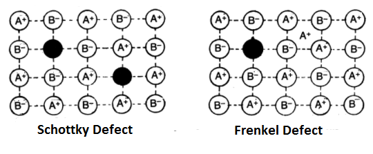 schottky and frenkel defect - Imperfections or Defects in Solids