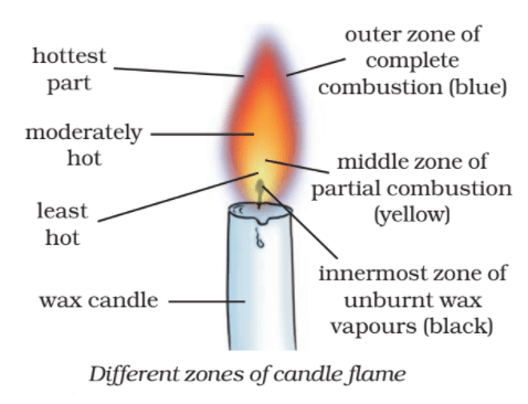 different zones of candle flame - Structure of the Candle Flame