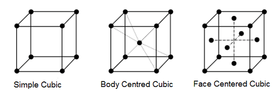 CubicCrystalSystem - What is Crystal Lattice and Unit Cell?