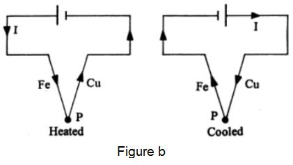 Peltier Effect single junction - Peltier Effect