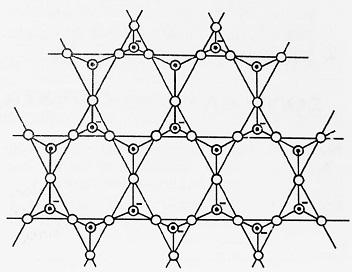 Sheet Silicates like mica - Silicates and its Classification