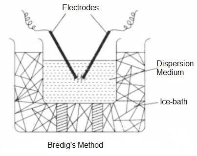 bredigs method diagram - Preparation of Lyophobic Sols