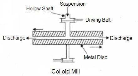 colloid mill diagram - Preparation of Lyophobic Sols